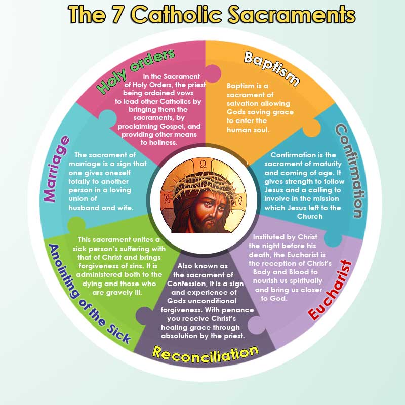 catholic sacraments archives rosarycard net blog